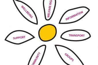Cancer Support Yorkshire daisy logo with labels displaying services offered: welfare rights, information, transport, groups, community, support and wellbeing